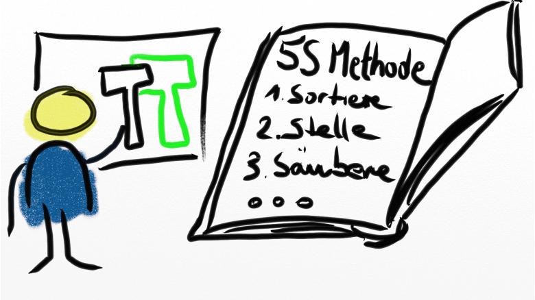 Erste Schritte der 5S Methode und ein gezeichneter Mann vor einer Werkzeugtafel
