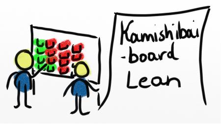 Zwei Strichmännchen markieren wiederkehrenden Tätigkeiten rot oder grün auf dem Kamishibai Board Lean