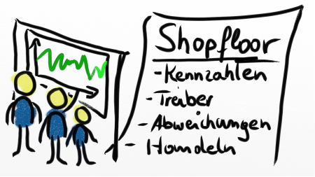 Shopfloor Inhalte und eine Zeichnung von Mitarbeitern vor einem Board fürs Shopfloor Management