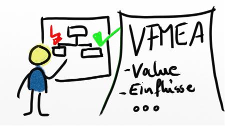 Strichmännchen untersucht fehlerhafte Abläufe, um diese mit Hilfe von VFMEA zu beseitigen