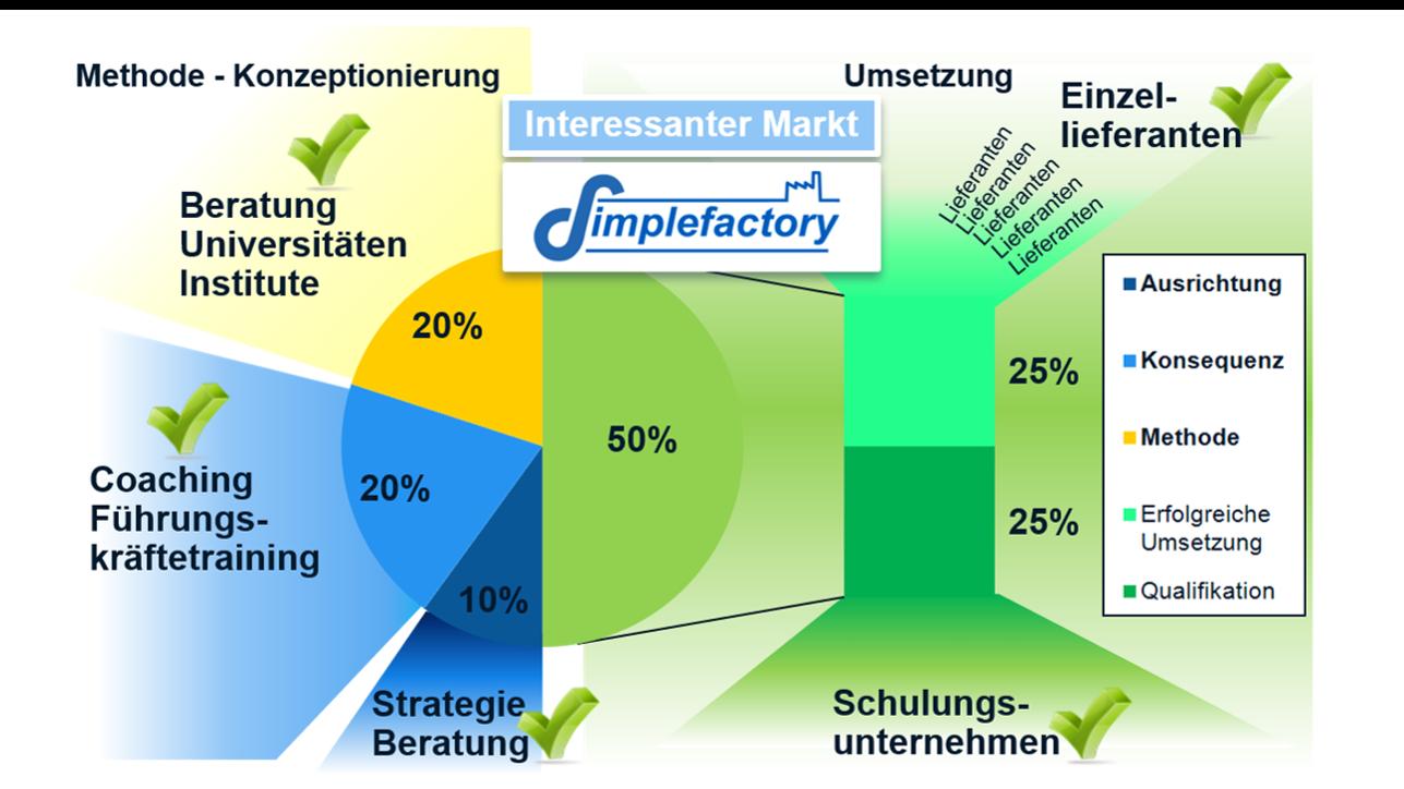 Diagramm zur erfolgreichen Methoden-Umsetzung