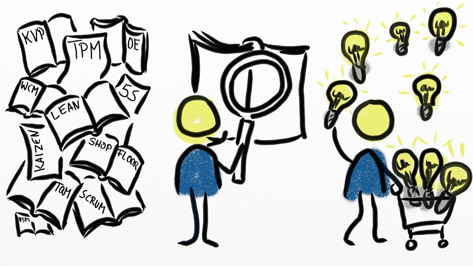 Strichmännchen finden Lean, KVP, TPM Wissen und Ideen.